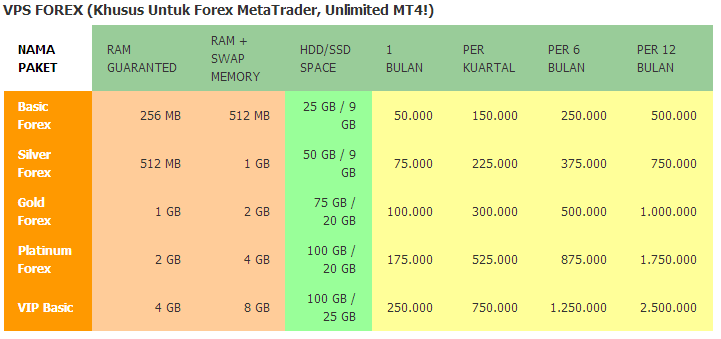 cheapest forex vps in indonesia